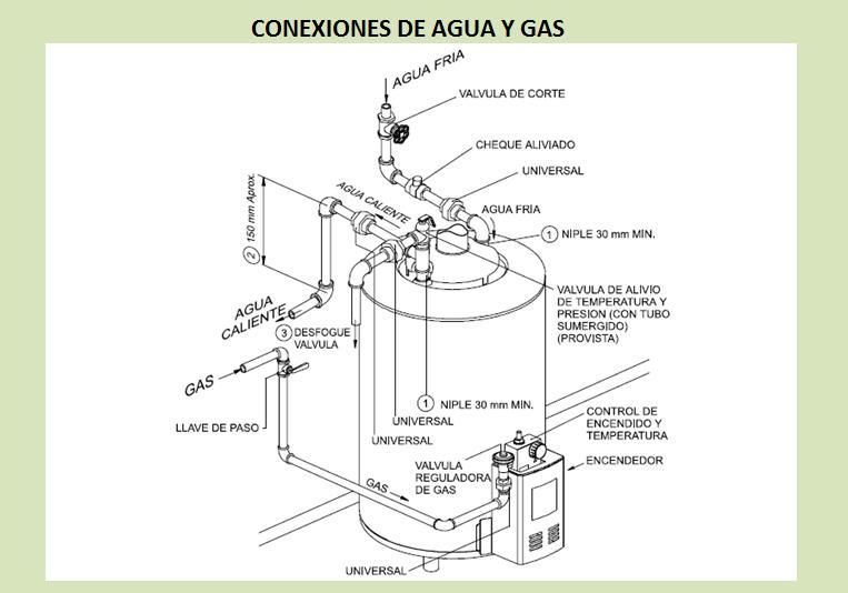 Calentador de acumulacion conexiones de agua y gas - Calentador de agua de gas ...