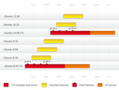 Ubuntu Release Cycle