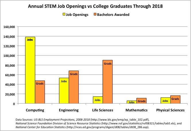 Chemjobber Chart Of The Day Openings Versus Graduates
