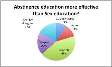 pros of abstinence only sex education