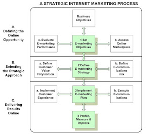 An Online Marketing  - The Strategic Planning Process