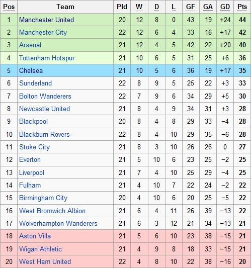 I luv football the premier league has it really declined for Football league tables