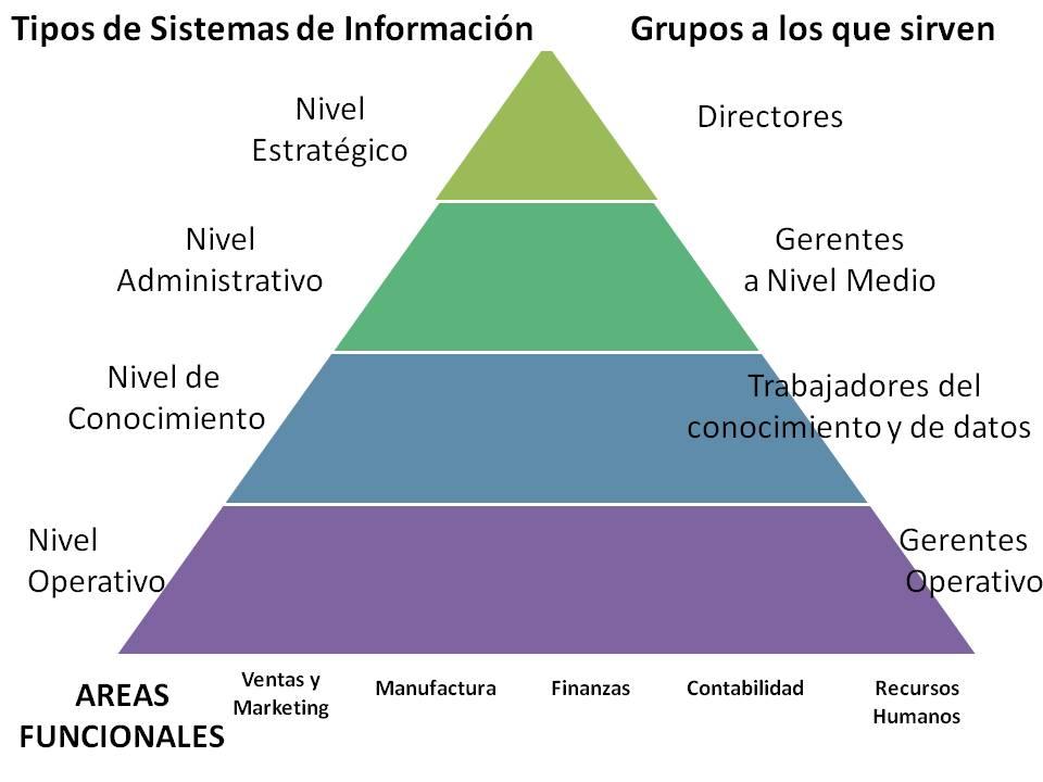 Sistemas de informaci n tipos de sistemas segun el nivel for Cuales son las caracteristicas de una oficina