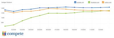 Facebook ultrapassa Yahoo e se torna o segundo site mais visitado dos EUA. Twitter tem crescimento de 294% em um ano