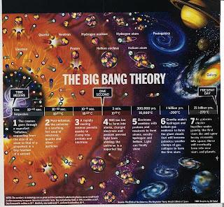 Teori, Big-bang, Ledakan Besar, Angkasa, Galaksi, Bintang, Tata surya, Planet