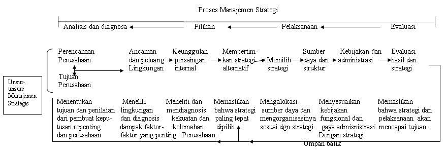 Image Result For Contoh Makalah Manajemen Sekolah Pengertian Sarjanaku Com