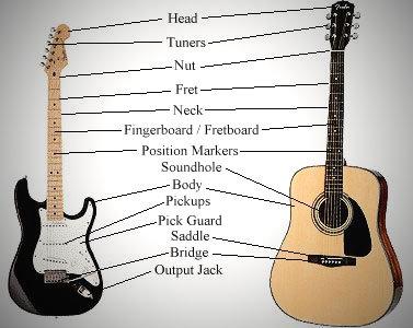 ASAL USUL SEJARAH: Asal Usul Gitar & Gitar Listrik