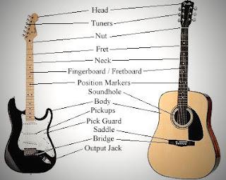 Asal Usul Gitar & Gitar Listrik