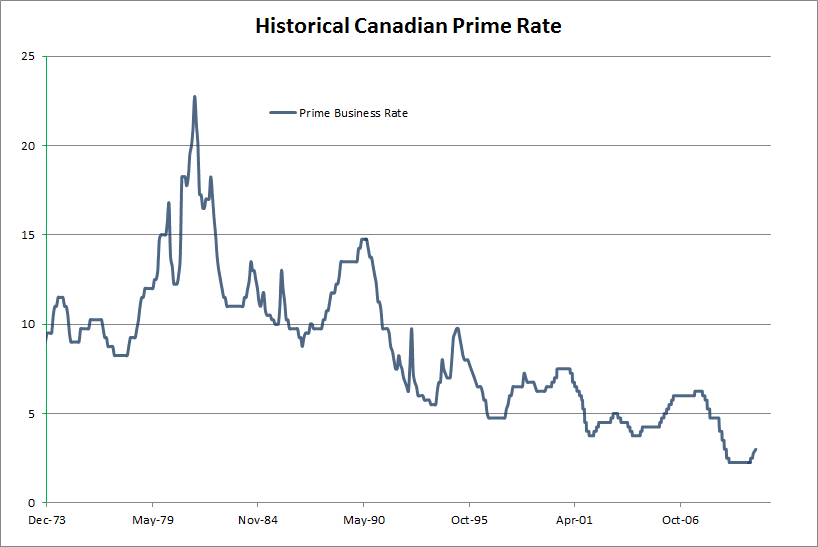 About Bank of Montreal's prime rate