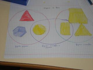 Amiga matemtica diagramas de venn os nossos colegas afirmaram j percebi isto o coisa de venn o gu corrige o dia grama de venn ah pois o diagrama de venn afinal simples ccuart Image collections