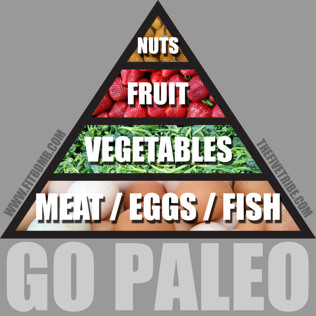 Foods You Can T Eat On A Paleo Diet