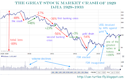 The great stock market crash - 1929 to 1932