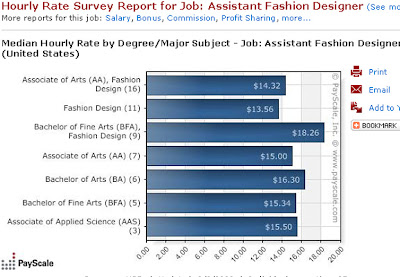 Assistant Fashion Designer average salary is $49,, median salary is $44, with a salary range from $41, to $65, Assistant Fashion Designer salaries .