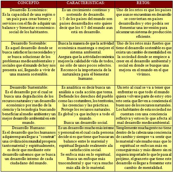 Modulo intregado cuadro comparativo de los diferentes for Diferentes tipos de viveros