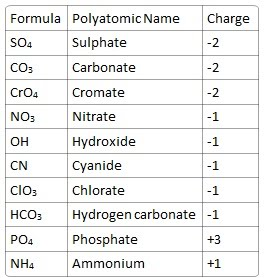 Ion charge chart idoaheybe ion charge chart periodic table urtaz Image collections