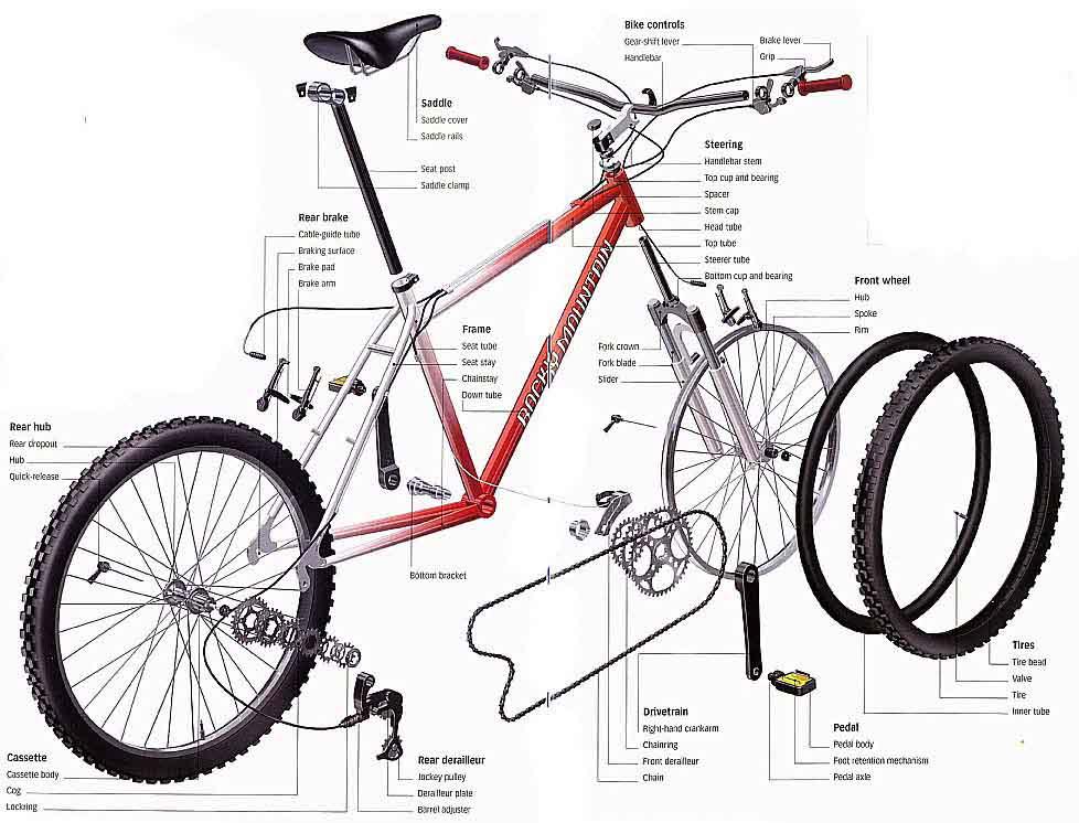 Jual Aksesoris, Perlengkapan dan Peralatan Bersepeda
