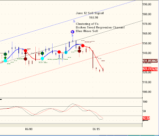 120-minute SPX chart