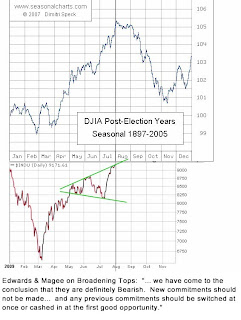 post election years djia performance