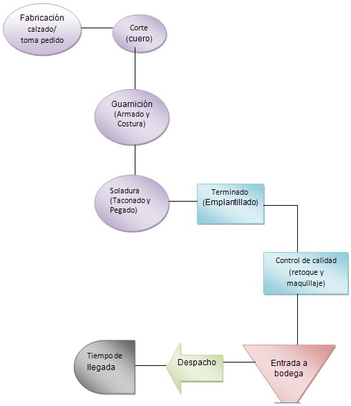 Analisis y diseo de sistemas diagrama de actividad ccuart Image collections