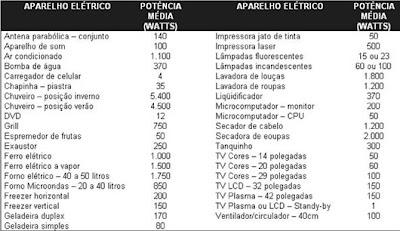 Tabela de eletrodomesticos em watts