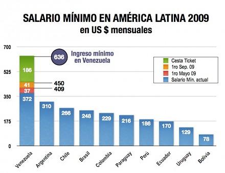 Cuanto Es El Sueldo Minimo En Venezuela En El 2010