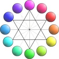 Sobre colores c rculo crom tico de 12 colores - Circulo cromatico 12 colores ...