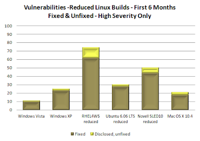 High Severity Vulns, Fixed and Unfixed in First 6 Months of Windows, Red Hat, Novell SUSE, Ubuntu, Apple Mac