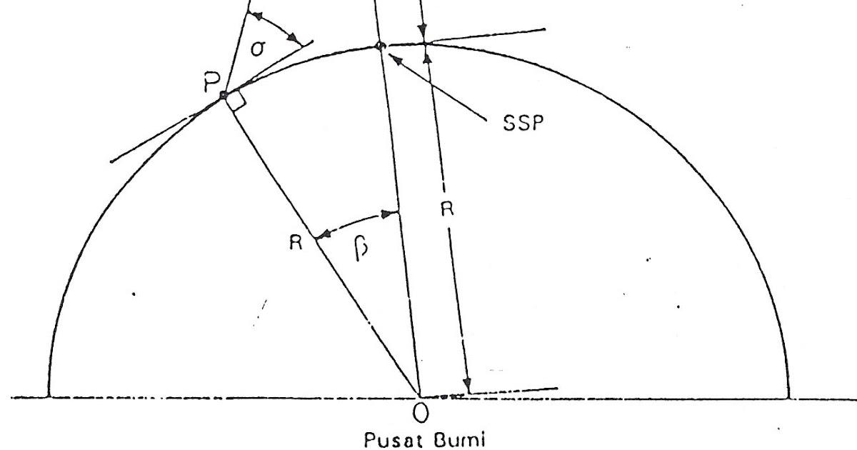 old scooter 1974  menentukan sudut azimuth dan elevasi antena