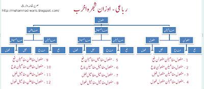 urdu poetry, urdu ghazal, ilm-e-arooz, taqtee, رباعی اوزان شجرہ اخرب, Rubai