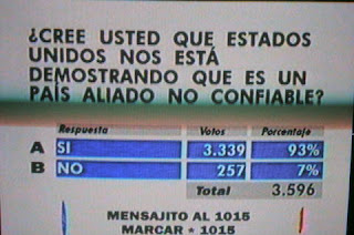 Honduran poll-Is US untrustworthy