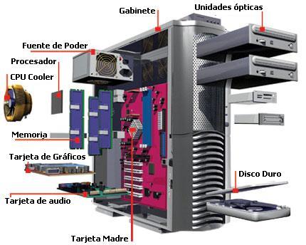 LA COMPUTADORA Y SUS PARTES INTERNAS
