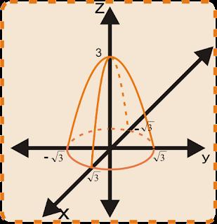 grafik+parabola+3d Mengenal 5 Dimensi Yang Kita Pelajari