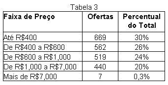 Tabela 3: descritiva da frequência de ofertas de câmeras digitais por faixa de preços.