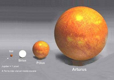 Arturus, Polux, Sirius, nosso Sol comparados com Júpiter.