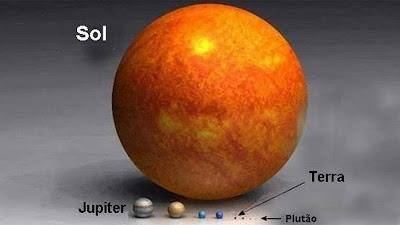 Todos planetas comparados em tamanho com o Sol.