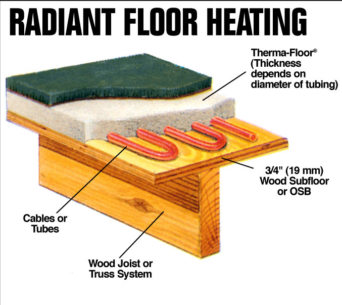 Tile floor heat radiant floor heat for your home part i for Radiant heat flooring options