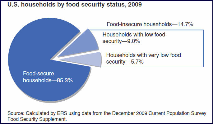 Usdas Food Security Report Food Insecurity At Historically High Levels