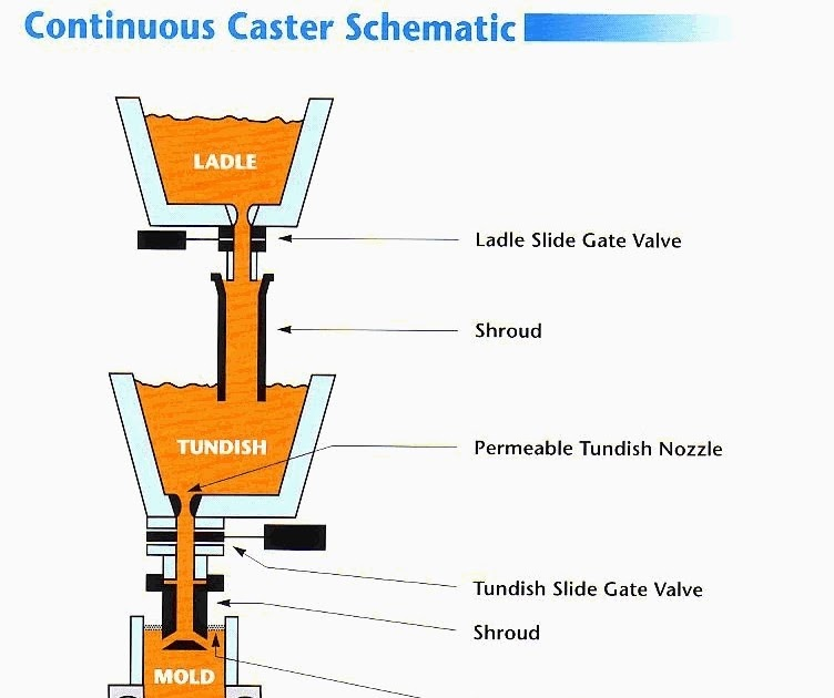 Tundish Mold Continuous Casting : Tool design engineering continuous casting