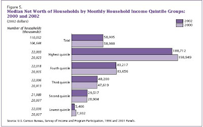 median net worth of households