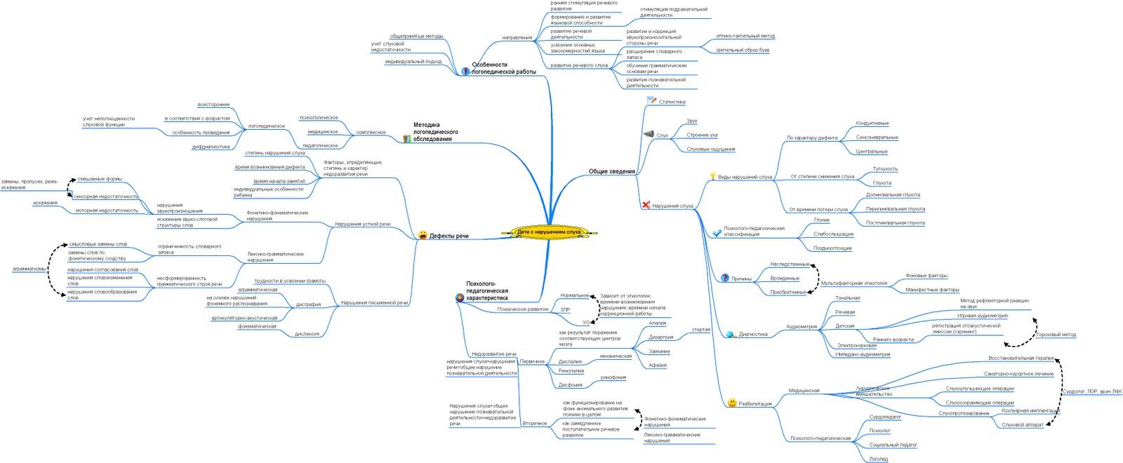 Схема обследования моторных функций
