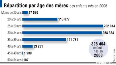 tableau INSEE