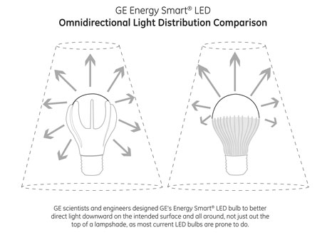 ge led bulbs 3 GE Energy Smart LED Bulb: LED light shape bulb