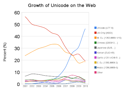 unicode uptake graph