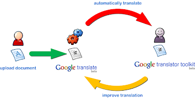 Google Translate Toolkit cycle