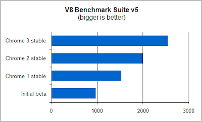V8 Benchmark Suite v5