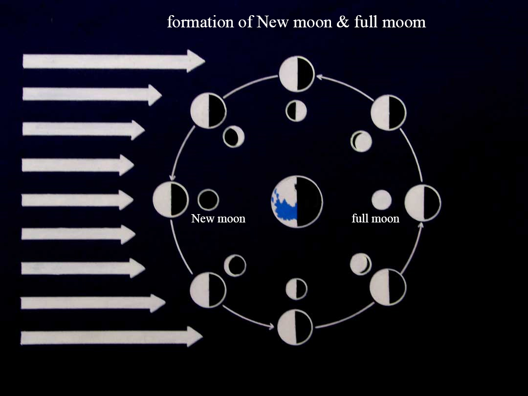 http://3.bp.blogspot.com/_7a_3fHz2BHY/StLWCWN1ZaI/AAAAAAAAAX4/NAJxDUrRm34/s1600/formation+of+New+moon+%26+full+moom.jpg