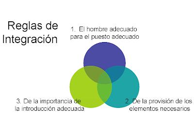 external image Reglas+de+Integraci%C3%B3n.PNG