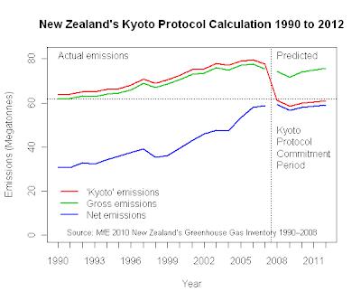 Emission trading system kyoto protocol