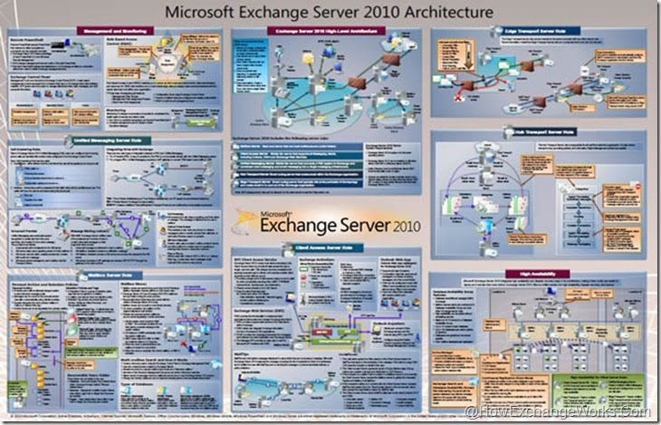 exchange server 2010 architecture poster Exchange server 2010 hub transport server role architecture poster in november 2009 microsoft have release a pdf detailing the exchange 2010 hub transport role architecture hopefully microsoft will released other pdf's detailing the other exchange 2010 roles.