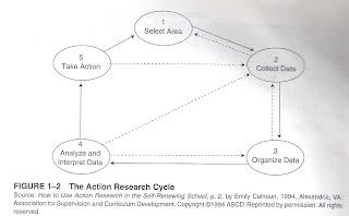 Revolusi pendidikan tugasan kelas model model kajian tindakan emily calhoun 1994 menyatakan bahawa kitaran kajian tindakan termasuklah pemilihan masalah pengumpulan data pengorganisasian data penganalisisan dan ccuart Gallery